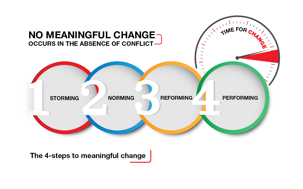 No Meaningful Change Occurs in the Absence of Conflict