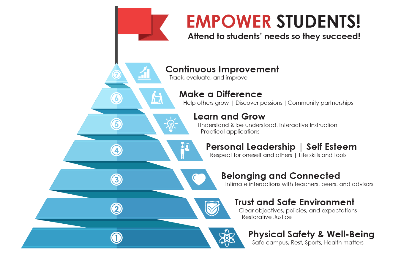 The Pyramid of Student Needs to Succeed