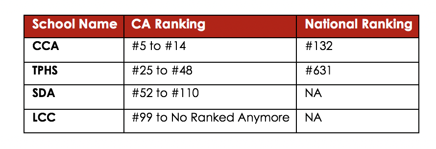 Source: SDUHSD School Rankings